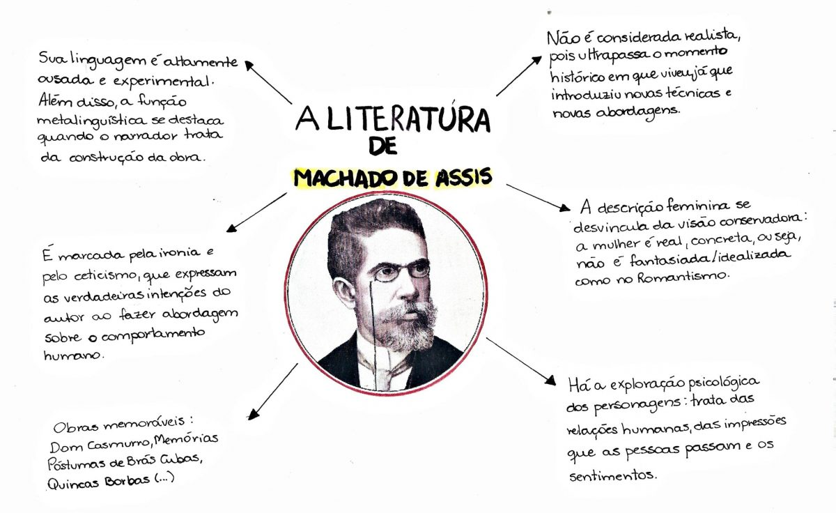 Mapa Mental: Machado de Assis